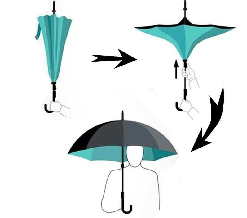 parapluie invers la meilleure protection en cas de pluie. Black Bedroom Furniture Sets. Home Design Ideas