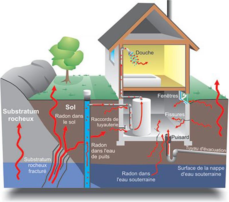 Comment détecter le radon dans une maison?